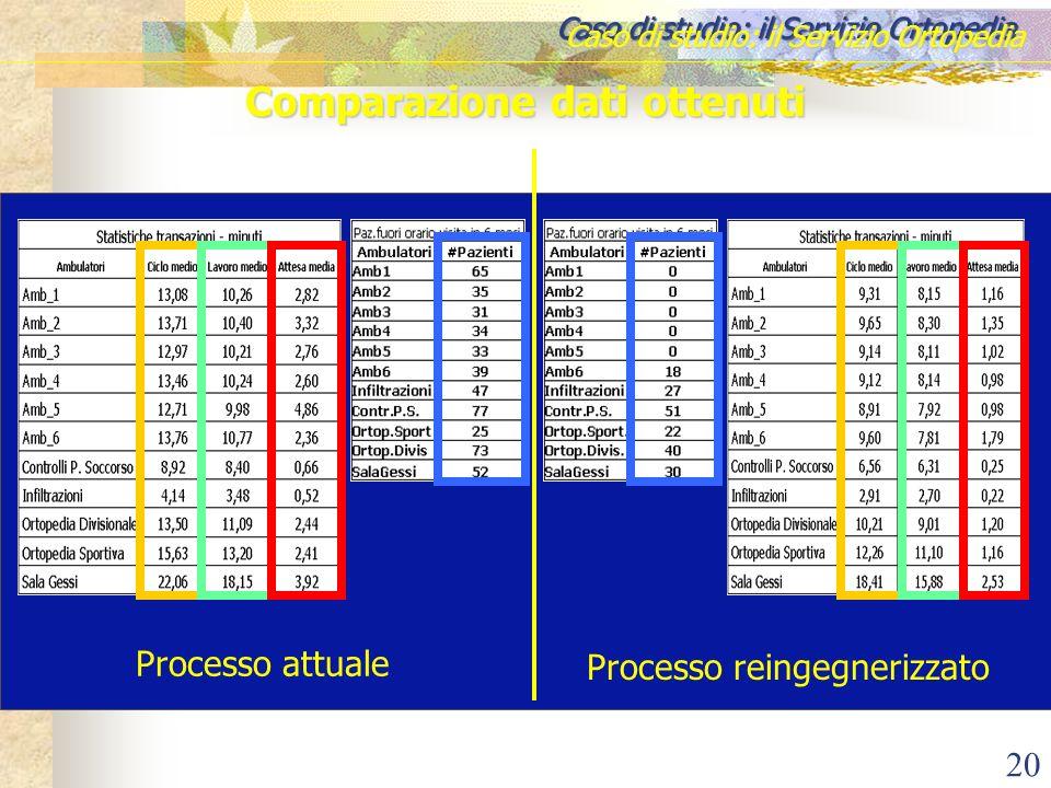 20 Caso di studio: il Servizio Ortopedia Comparazione dati ottenuti Processo attuale Processo reingegnerizzato Periodo di simulazione: 6 mesi