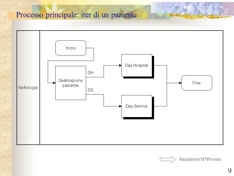 9 Processo principale: iter di un paziente Simulatore M*Process