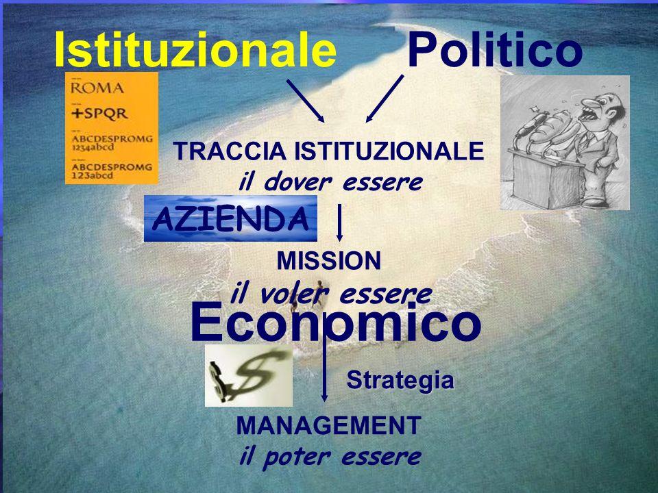 Istituzionale Economico Politico TRACCIA ISTITUZIONALE il dover essere MISSION il voler essere MANAGEMENT il poter essere AZIENDA Strategia