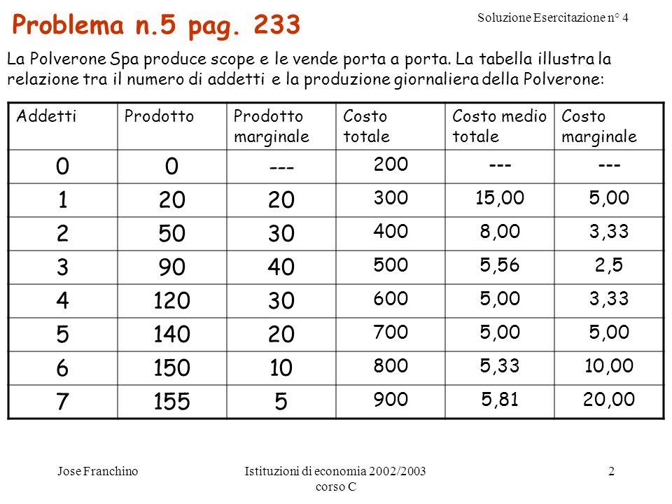 Soluzione Esercitazione n° 4 Jose FranchinoIstituzioni di economia 2002/2003 corso C 3 a)Compilate la colonna del prodotto marginale.