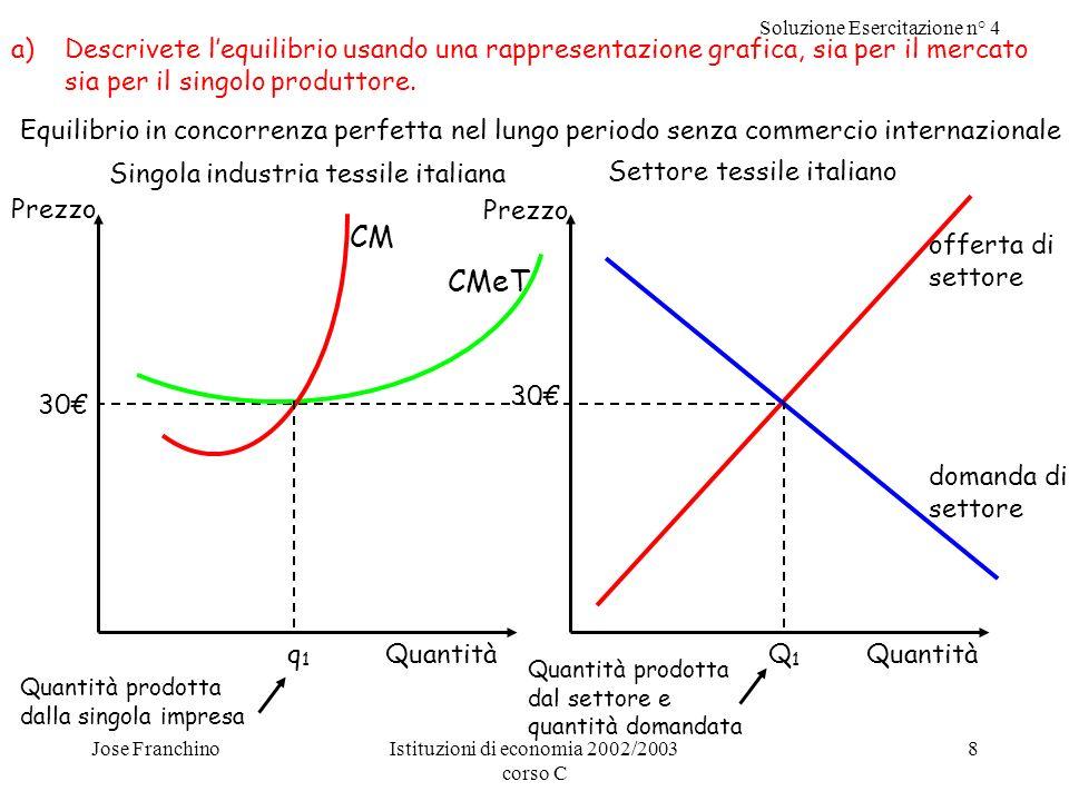 Soluzione Esercitazione n° 4 Jose FranchinoIstituzioni di economia 2002/2003 corso C 8 Equilibrio in concorrenza perfetta nel lungo periodo senza commercio internazionale a)Descrivete lequilibrio usando una rappresentazione grafica, sia per il mercato sia per il singolo produttore.