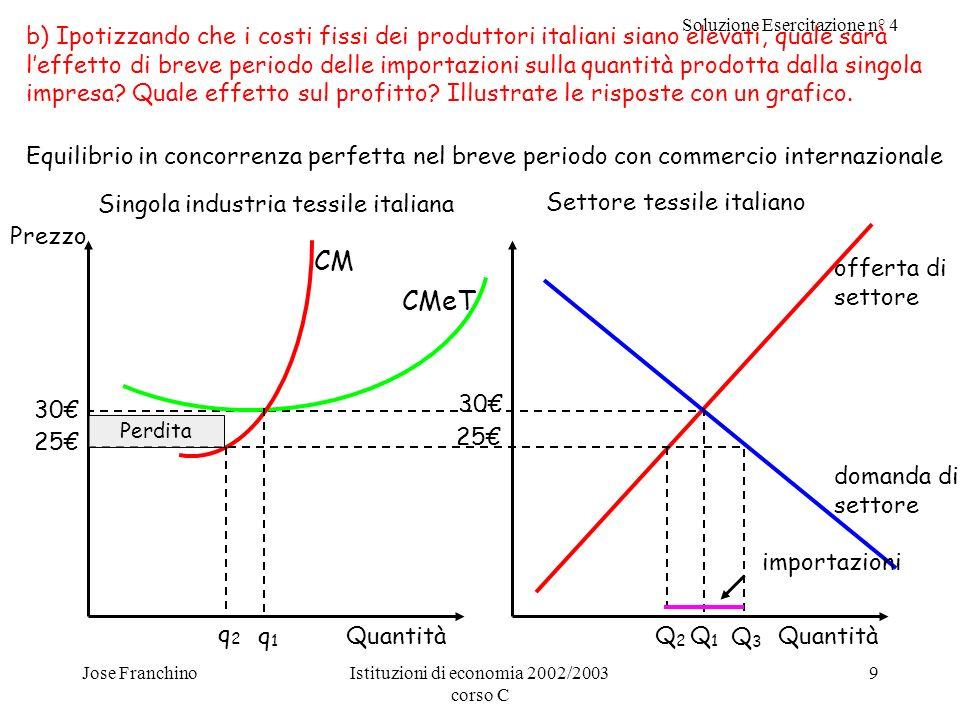 Soluzione Esercitazione n° 4 Jose FranchinoIstituzioni di economia 2002/2003 corso C 10 In caso di commercio internazionale, con una gran quantità di produttori esteri disposti a praticare un prezzo di 25, il prezzo globale sarà determinato da questi a 25.