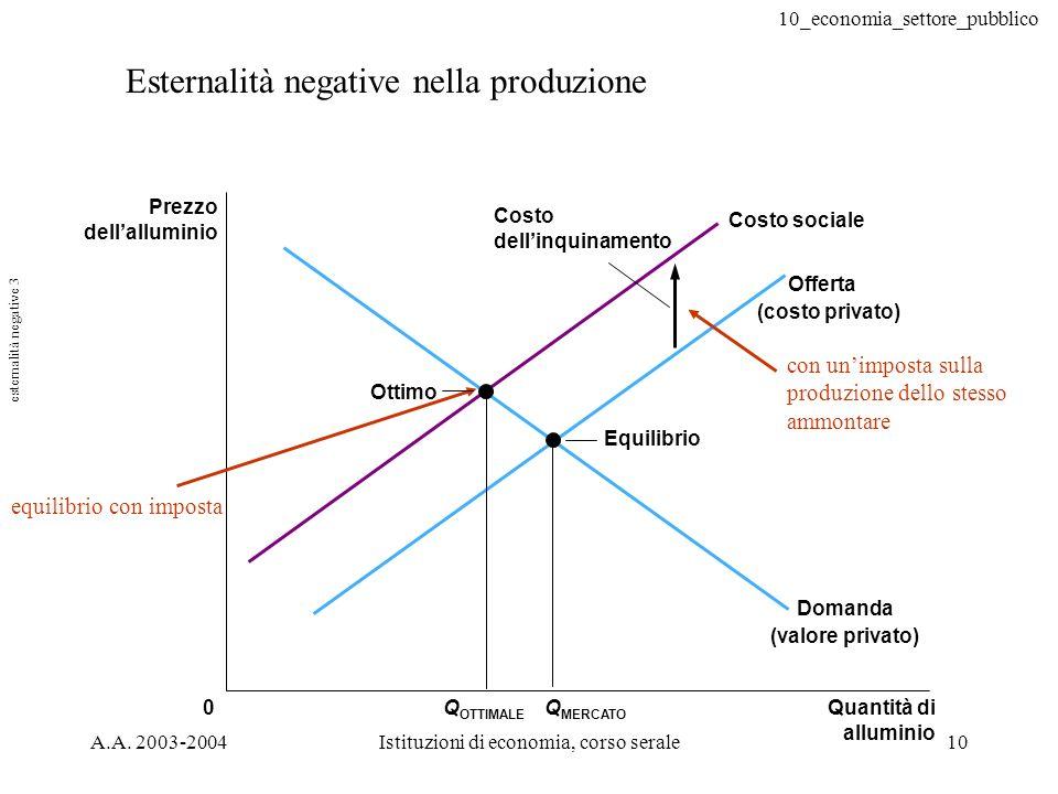 10_economia_settore_pubblico A.A. 2003-2004Istituzioni di economia, corso serale10 Esternalità negative nella produzione 0Q MERCATO Q OTTIMALE con uni