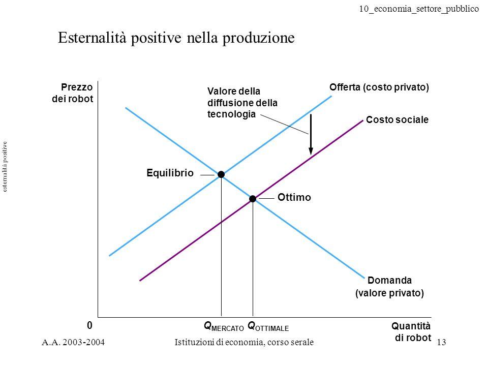 10_economia_settore_pubblico A.A. 2003-2004Istituzioni di economia, corso serale13 Esternalità positive nella produzione 0Q OTTIMALE Q MERCATO Equilib
