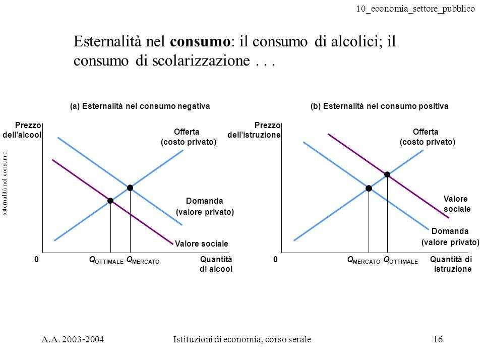 10_economia_settore_pubblico A.A. 2003-2004Istituzioni di economia, corso serale16 Esternalità nel consumo: il consumo di alcolici; il consumo di scol