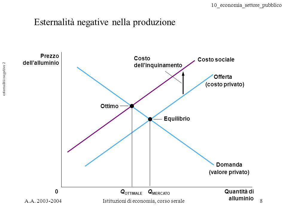 10_economia_settore_pubblico A.A. 2003-2004Istituzioni di economia, corso serale8 Esternalità negative nella produzione 0Q MERCATO Costo sociale Q OTT