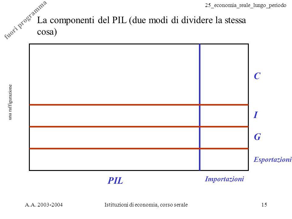 25_economia_reale_lungo_periodo A.A. 2003-2004Istituzioni di economia, corso serale15 una raffigurazione La componenti del PIL (due modi di dividere l