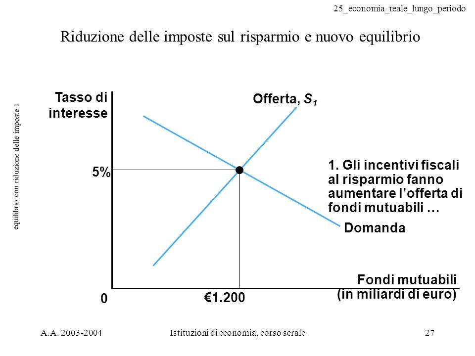 25_economia_reale_lungo_periodo A.A. 2003-2004Istituzioni di economia, corso serale27 equilibrio con riduzione delle imposte 1 Fondi mutuabili (in mil