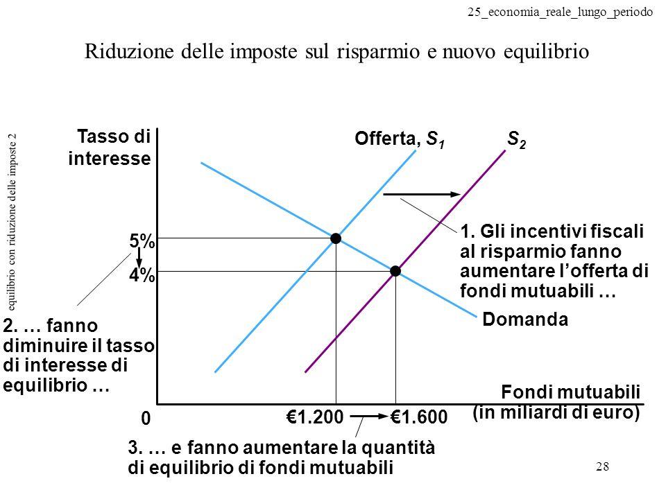 25_economia_reale_lungo_periodo 28 equilibrio con riduzione delle imposte 2 0 4% 5% Offerta, S 1 S2S2 1.2001.600 2. … fanno diminuire il tasso di inte