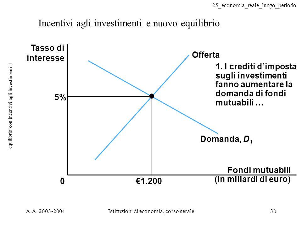25_economia_reale_lungo_periodo A.A. 2003-2004Istituzioni di economia, corso serale30 equilibrio con incentivi agli investimenti 1 Incentivi agli inve