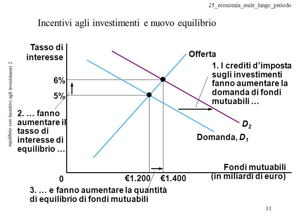 25_economia_reale_lungo_periodo 31 equilibrio con incentivi agli investimenti 2 Incentivi agli investimenti e nuovo equilibrio 0 5% 6% 1.2001.400 2.