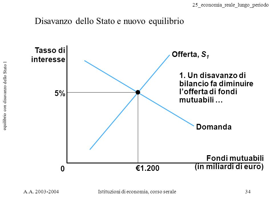 25_economia_reale_lungo_periodo A.A. 2003-2004Istituzioni di economia, corso serale34 equilibrio con disavanzo dello Stato 1 Disavanzo dello Stato e n