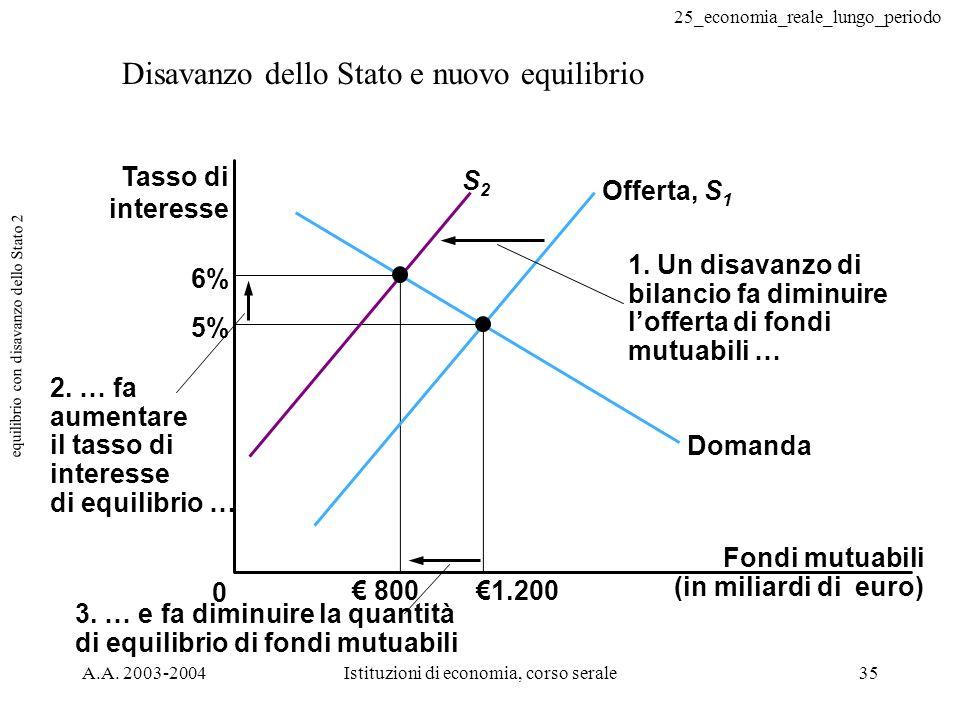 25_economia_reale_lungo_periodo A.A. 2003-2004Istituzioni di economia, corso serale35 equilibrio con disavanzo dello Stato 2 Disavanzo dello Stato e n