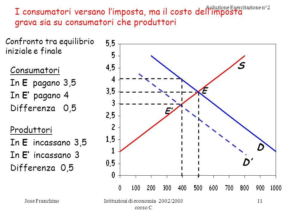 Soluzione Esercitazione n°2 Jose FranchinoIstituzioni di economia 2002/2003 corso C 11 D E E S D Confronto tra equilibrio iniziale e finale Produttori