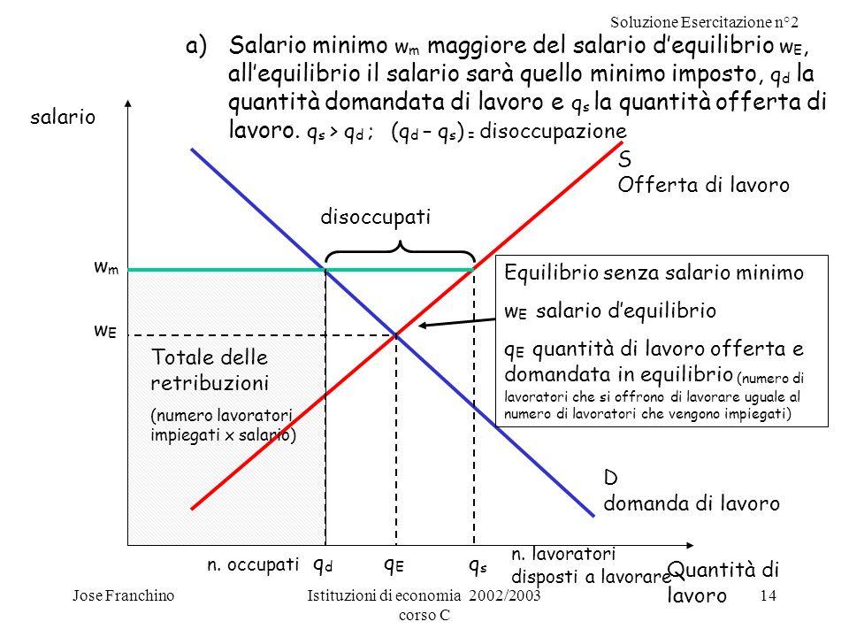 Soluzione Esercitazione n°2 Jose FranchinoIstituzioni di economia 2002/2003 corso C 14 a)Salario minimo w m maggiore del salario dequilibrio w E, alle