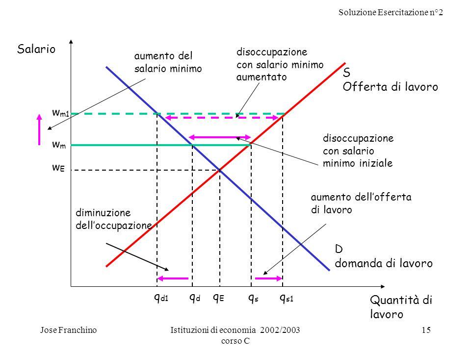 Soluzione Esercitazione n°2 Jose FranchinoIstituzioni di economia 2002/2003 corso C 15 S Offerta di lavoro D domanda di lavoro wEwE Salario Quantità d