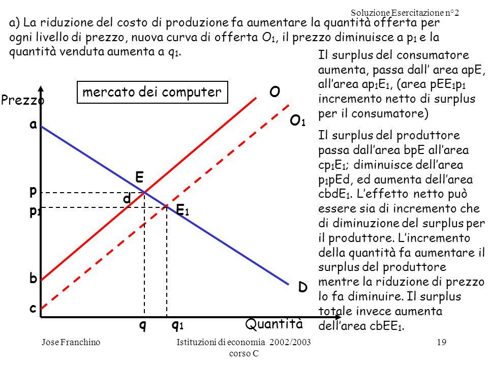 Soluzione Esercitazione n°2 Jose FranchinoIstituzioni di economia 2002/2003 corso C 19 a) La riduzione del costo di produzione fa aumentare la quantit