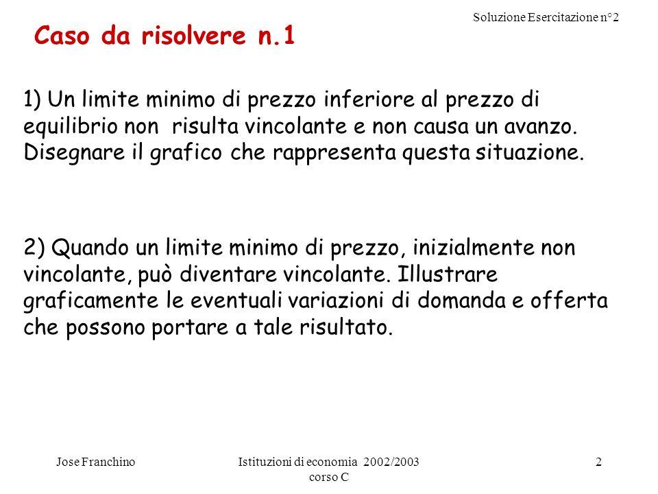 Soluzione Esercitazione n°2 Jose FranchinoIstituzioni di economia 2002/2003 corso C 2 1) Un limite minimo di prezzo inferiore al prezzo di equilibrio