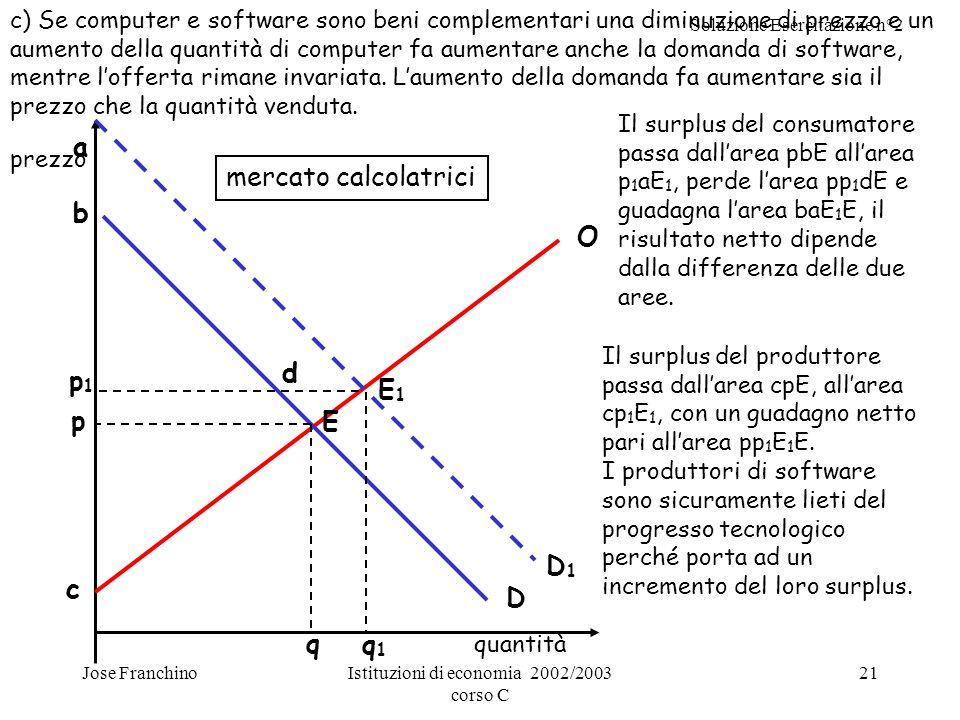 Soluzione Esercitazione n°2 Jose FranchinoIstituzioni di economia 2002/2003 corso C 21 aa p p1p1 q O E1E1 b c quantità mercato calcolatrici d q1q1 D1D