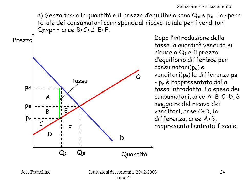 Soluzione Esercitazione n°2 Jose FranchinoIstituzioni di economia 2002/2003 corso C 24 O D Prezzo pdpd popo pEpE Q1Q1 QEQE Quantità A B C E F D a) Sen