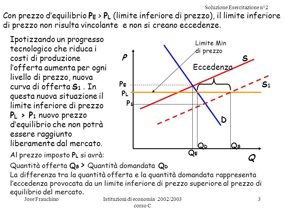 Soluzione Esercitazione n°2 Jose FranchinoIstituzioni di economia 2002/2003 corso C 3 Al prezzo imposto P L si avrà: Quantità offerta Q S > Quantità d