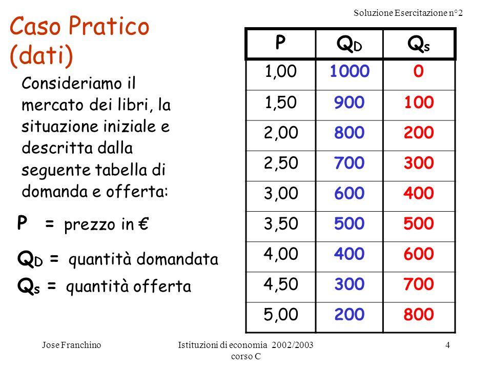 Soluzione Esercitazione n°2 Jose FranchinoIstituzioni di economia 2002/2003 corso C 4 Caso Pratico (dati) Consideriamo il mercato dei libri, la situaz