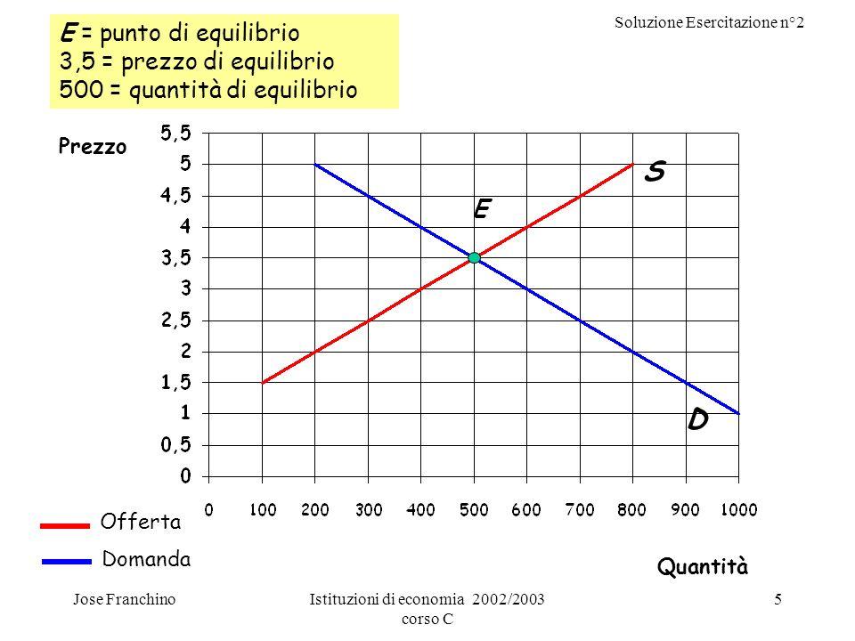 Soluzione Esercitazione n°2 Jose FranchinoIstituzioni di economia 2002/2003 corso C 5 E = punto di equilibrio 3,5 = prezzo di equilibrio 500 = quantit