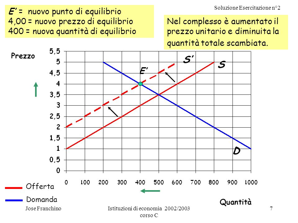 Soluzione Esercitazione n°2 Jose FranchinoIstituzioni di economia 2002/2003 corso C 7 E = nuovo punto di equilibrio 4,00 = nuovo prezzo di equilibrio