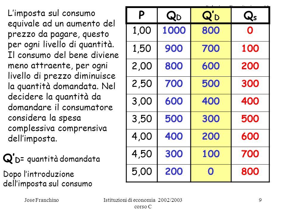 Soluzione Esercitazione n°2 Jose FranchinoIstituzioni di economia 2002/2003 corso C 9 Limposta sul consumo equivale ad un aumento del prezzo da pagare