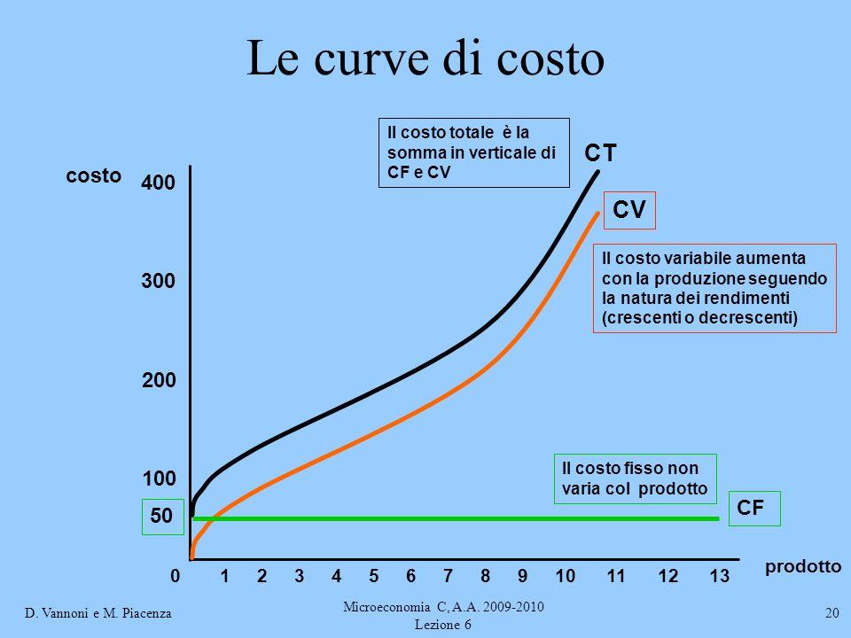 D. Vannoni e M. Piacenza Microeconomia C, A.A. 2009-2010 Lezione 6 20 Le curve di costo prodotto costo 100 200 300 400 012345678910111213 CV Il costo