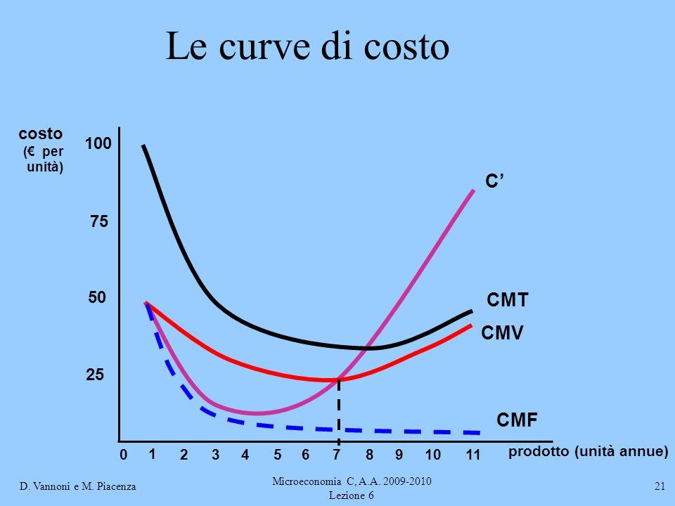 D. Vannoni e M. Piacenza Microeconomia C, A.A. 2009-2010 Lezione 6 21 Le curve di costo prodotto (unità annue) costo ( per unità) 25 50 75 100 0 1 234