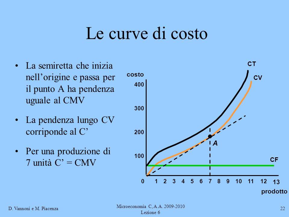 D. Vannoni e M. Piacenza Microeconomia C, A.A. 2009-2010 Lezione 6 22 Le curve di costo La semiretta che inizia nellorigine e passa per il punto A ha