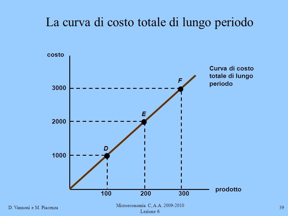 D. Vannoni e M. Piacenza Microeconomia C, A.A. 2009-2010 Lezione 6 39 La curva di costo totale di lungo periodo prodotto costo Curva di costo totale d