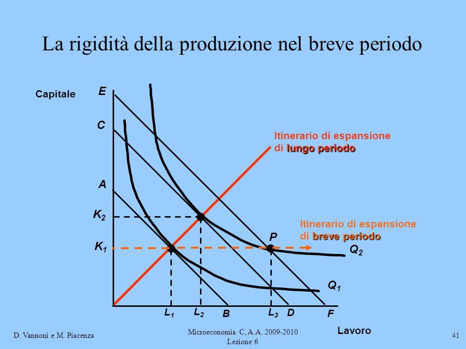 D. Vannoni e M. Piacenza Microeconomia C, A.A. 2009-2010 Lezione 6 41 Itinerario di espansione lungo periodo di lungo periodo La rigidità della produz