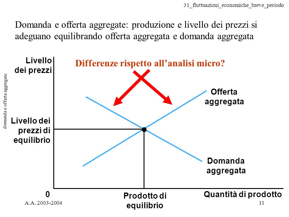 31_fluttuazioni_economiche_breve_periodo A.A. 2003-200411 domanda e offerta aggregate Prodotto di equilibrio Quantità di prodotto Livello dei prezzi 0