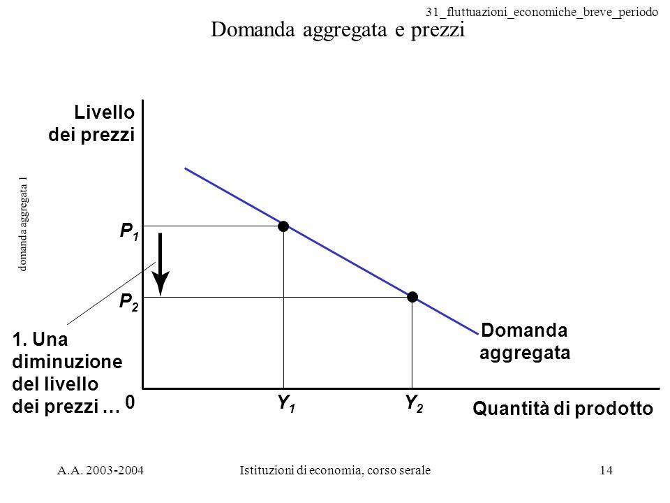 31_fluttuazioni_economiche_breve_periodo A.A. 2003-2004Istituzioni di economia, corso serale14 domanda aggregata 1 Domanda aggregata e prezzi 0 P1P1 Y