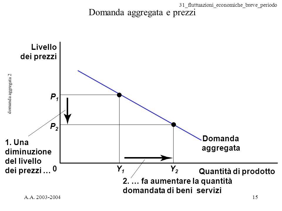 31_fluttuazioni_economiche_breve_periodo A.A. 2003-200415 domanda aggregata 2 Domanda aggregata e prezzi 0 P1P1 Y1Y1 Y2Y2 P2P2 2. … fa aumentare la qu