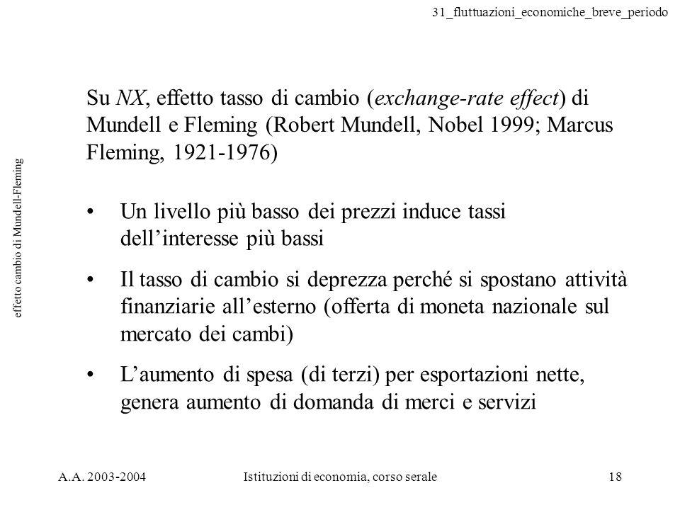 31_fluttuazioni_economiche_breve_periodo A.A. 2003-2004Istituzioni di economia, corso serale18 effetto cambio di Mundell-Fleming Su NX, effetto tasso