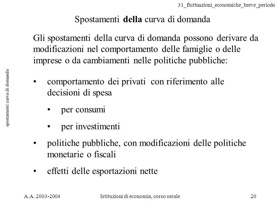 31_fluttuazioni_economiche_breve_periodo A.A. 2003-2004Istituzioni di economia, corso serale20 spostamenti curva di domanda Spostamenti della curva di