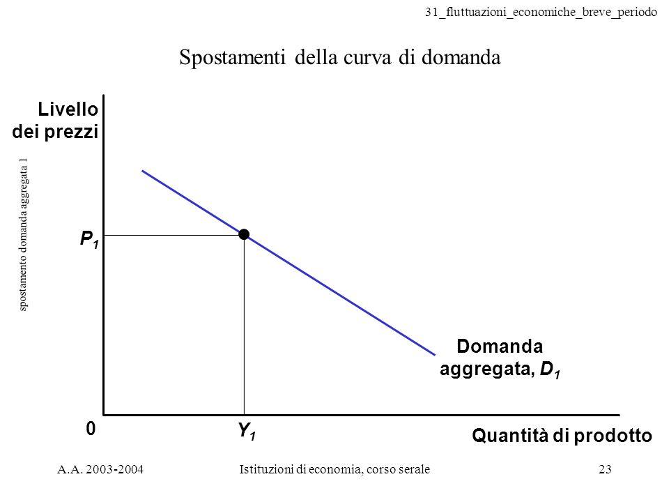 31_fluttuazioni_economiche_breve_periodo A.A. 2003-2004Istituzioni di economia, corso serale23 spostamento domanda aggregata 1 Spostamenti della curva