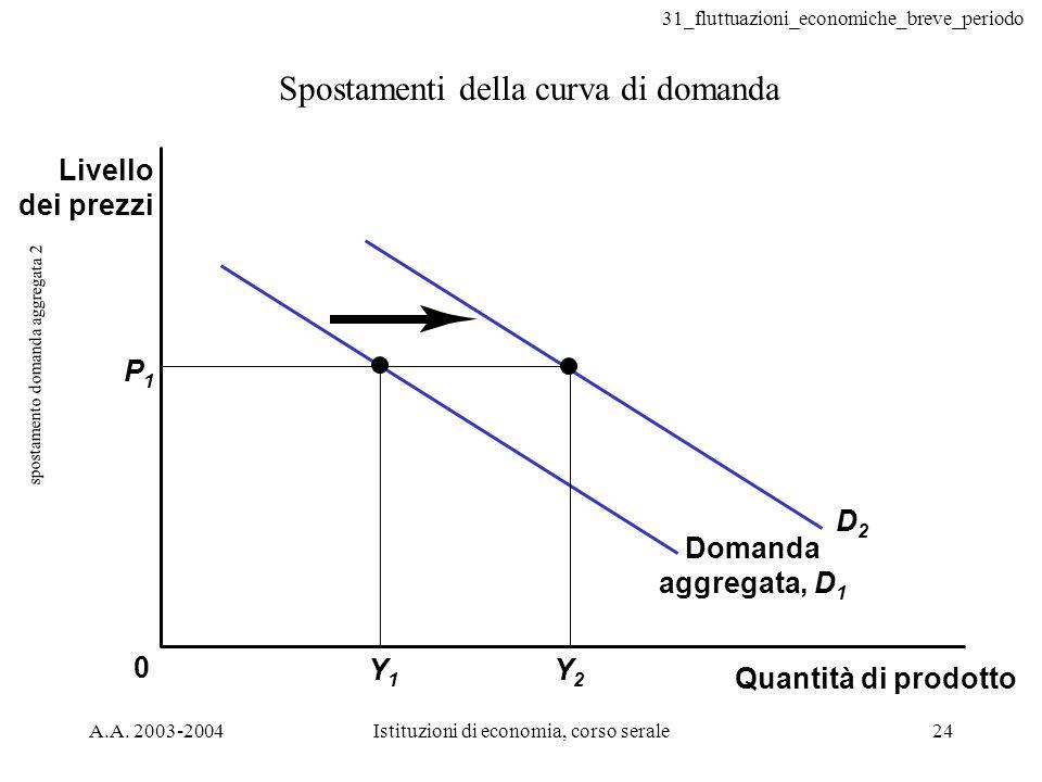 31_fluttuazioni_economiche_breve_periodo A.A. 2003-2004Istituzioni di economia, corso serale24 spostamento domanda aggregata 2 Spostamenti della curva
