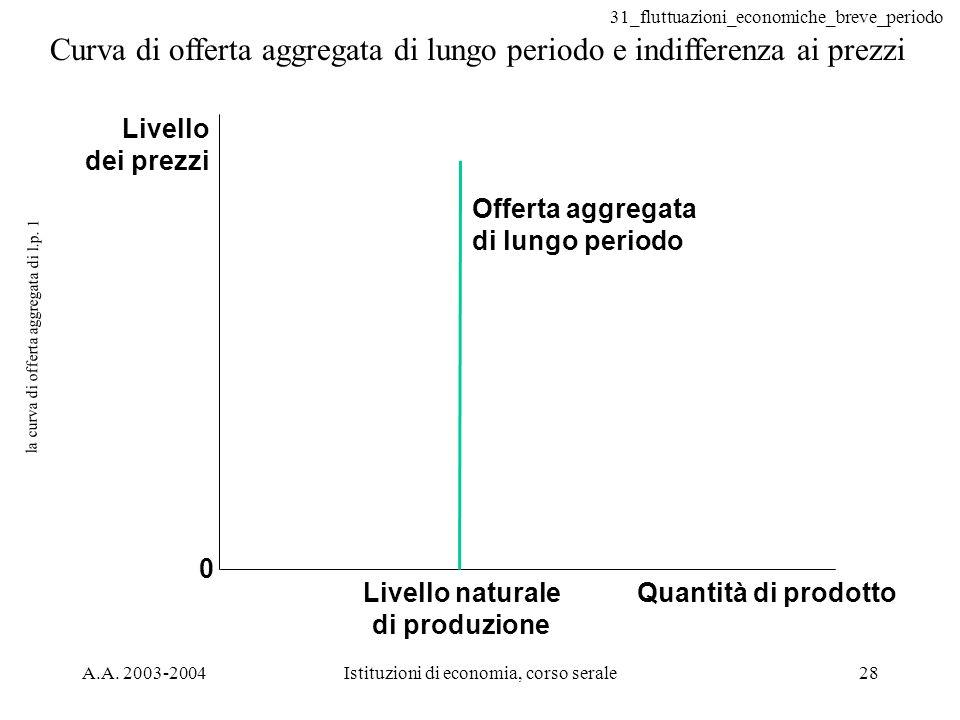 31_fluttuazioni_economiche_breve_periodo A.A. 2003-2004Istituzioni di economia, corso serale28 la curva di offerta aggregata di l.p. 1 Curva di offert