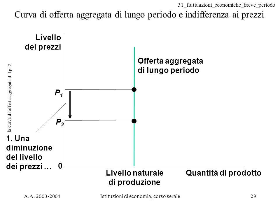 31_fluttuazioni_economiche_breve_periodo A.A. 2003-2004Istituzioni di economia, corso serale29 la curva di offerta aggregata di l.p. 2 Curva di offert