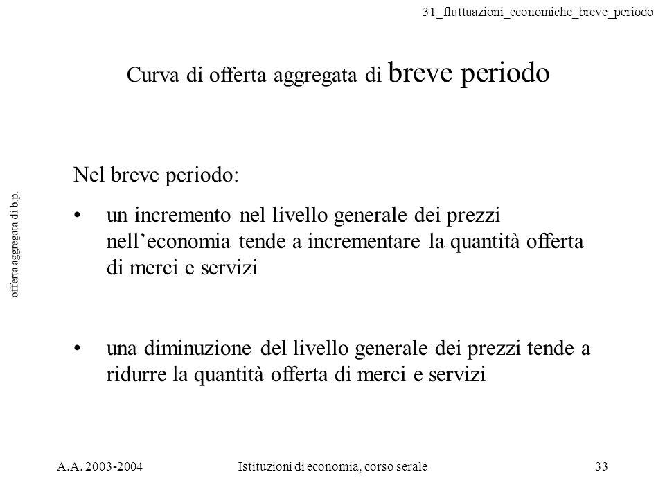 31_fluttuazioni_economiche_breve_periodo A.A. 2003-2004Istituzioni di economia, corso serale33 offerta aggregata di b.p. Curva di offerta aggregata di