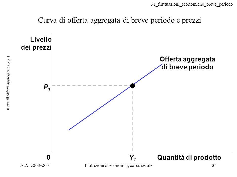 31_fluttuazioni_economiche_breve_periodo A.A. 2003-2004Istituzioni di economia, corso serale34 curva di offerta aggregata di b.p. 1 Curva di offerta a