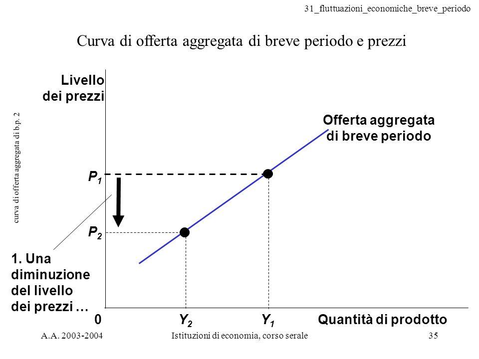 31_fluttuazioni_economiche_breve_periodo A.A. 2003-2004Istituzioni di economia, corso serale35 curva di offerta aggregata di b.p. 2 Curva di offerta a