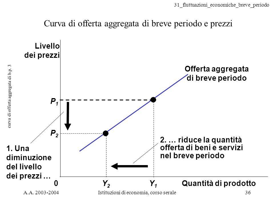 31_fluttuazioni_economiche_breve_periodo A.A. 2003-2004Istituzioni di economia, corso serale36 curva di offerta aggregata di b.p. 3 Curva di offerta a