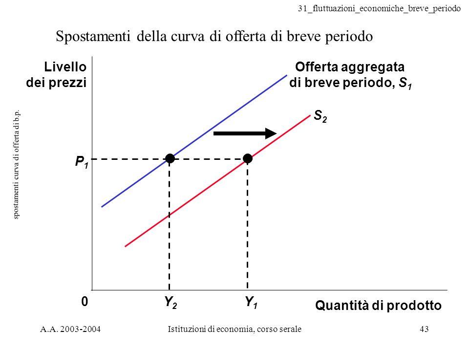 31_fluttuazioni_economiche_breve_periodo A.A. 2003-2004Istituzioni di economia, corso serale43 spostamenti curva di offerta di b.p. Spostamenti della
