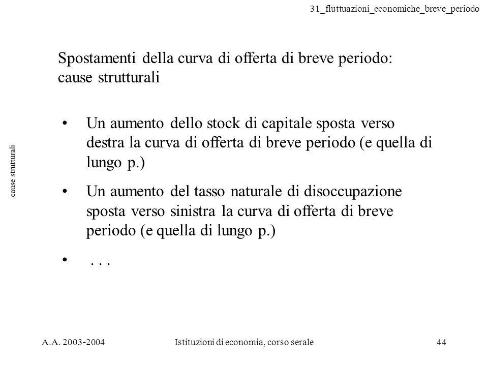 31_fluttuazioni_economiche_breve_periodo A.A. 2003-2004Istituzioni di economia, corso serale44 cause strutturali Spostamenti della curva di offerta di