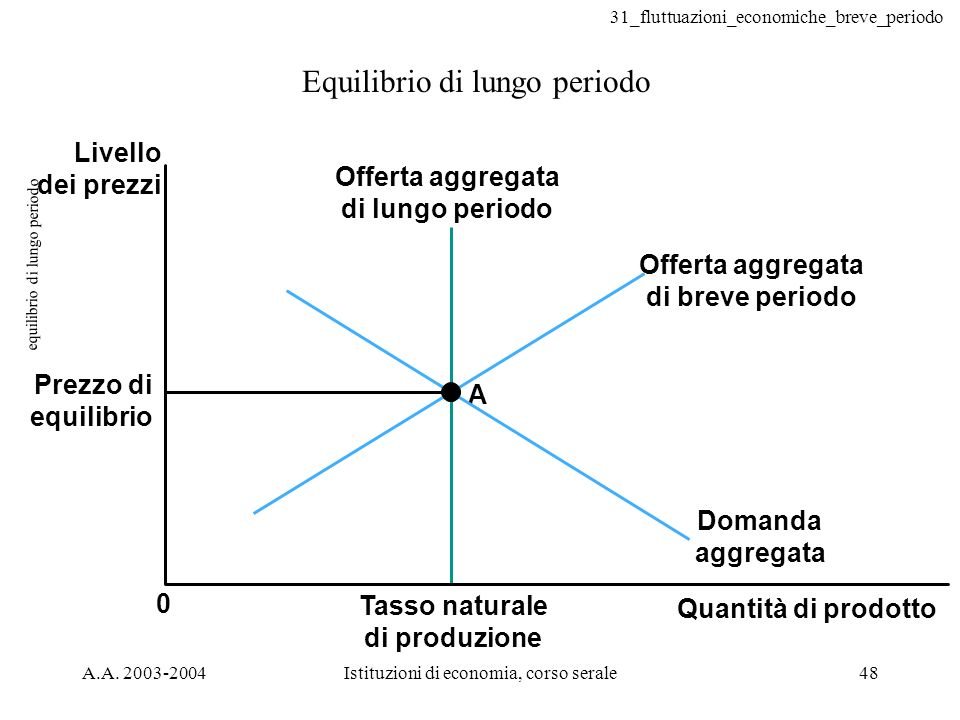 31_fluttuazioni_economiche_breve_periodo A.A. 2003-2004Istituzioni di economia, corso serale48 equilibrio di lungo periodo Equilibrio di lungo periodo